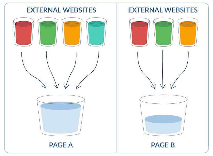 Link Juice Infographic