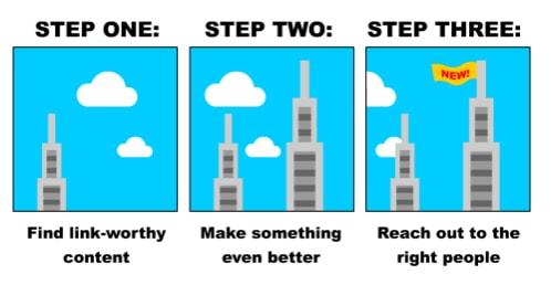 Skyscraper Link Building Techniwue