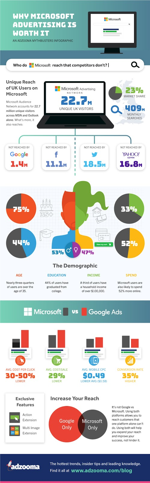 Microsoft Ads Infographic